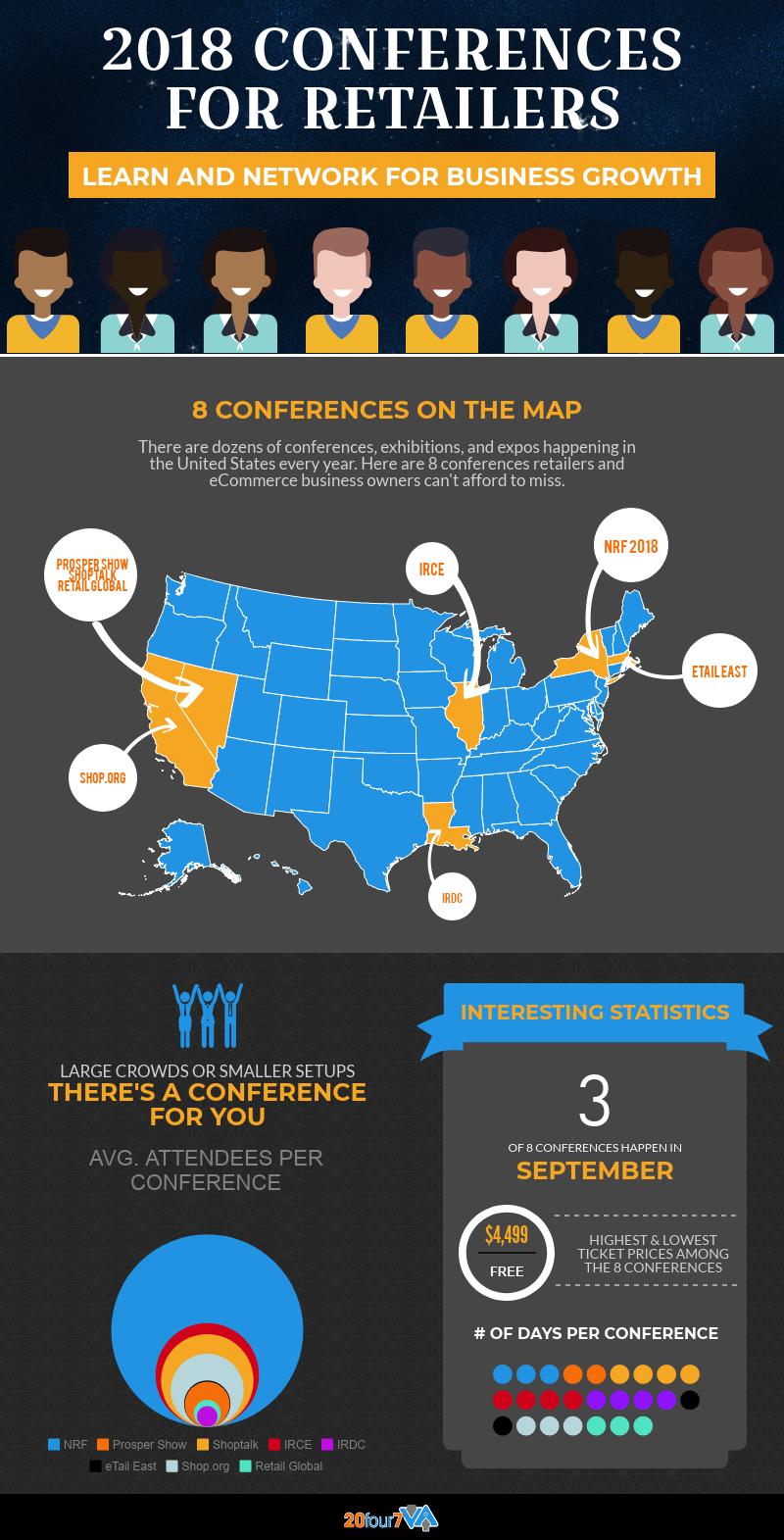 2018 Retail Conferences Infographic