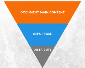 Inverted Pyramid for Content Curation
