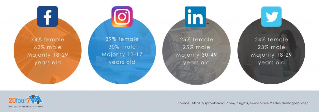 social media marketing demographics