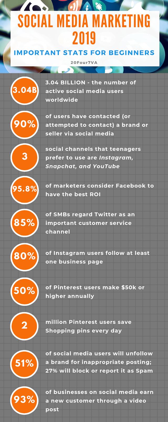 social-media-marketing-statistics
