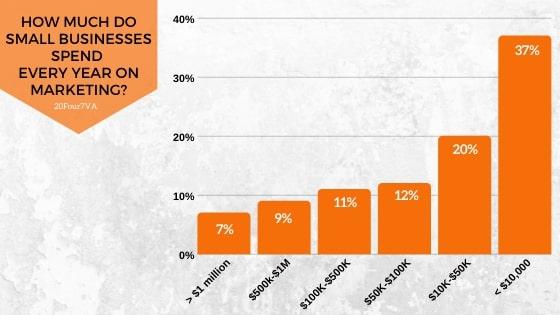 internet marketing spending