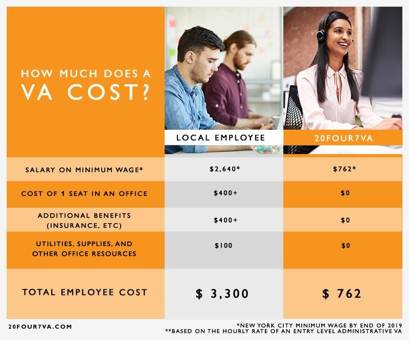 Cost of a VA