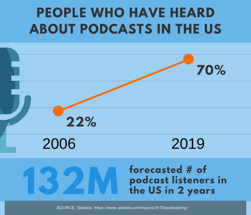 podcast listeners in the US
