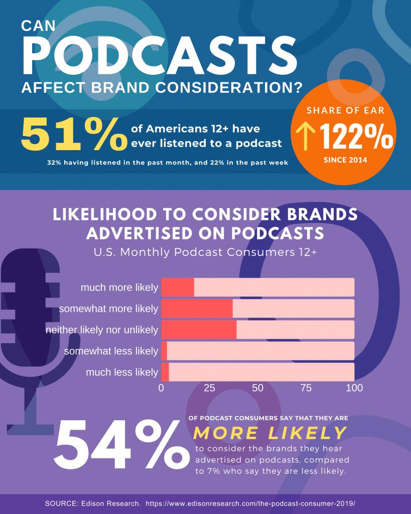 Podcast-Statistics