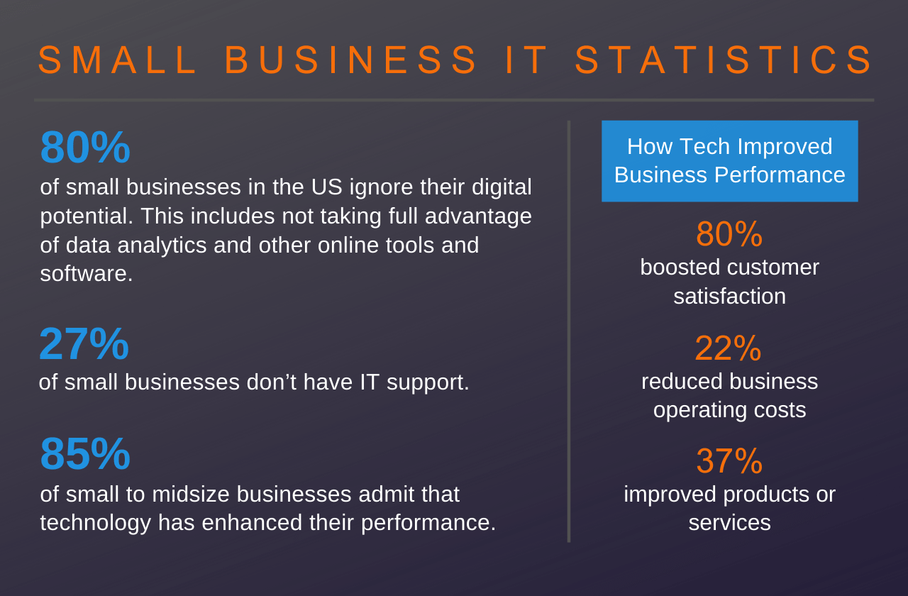 small business support IT statistics