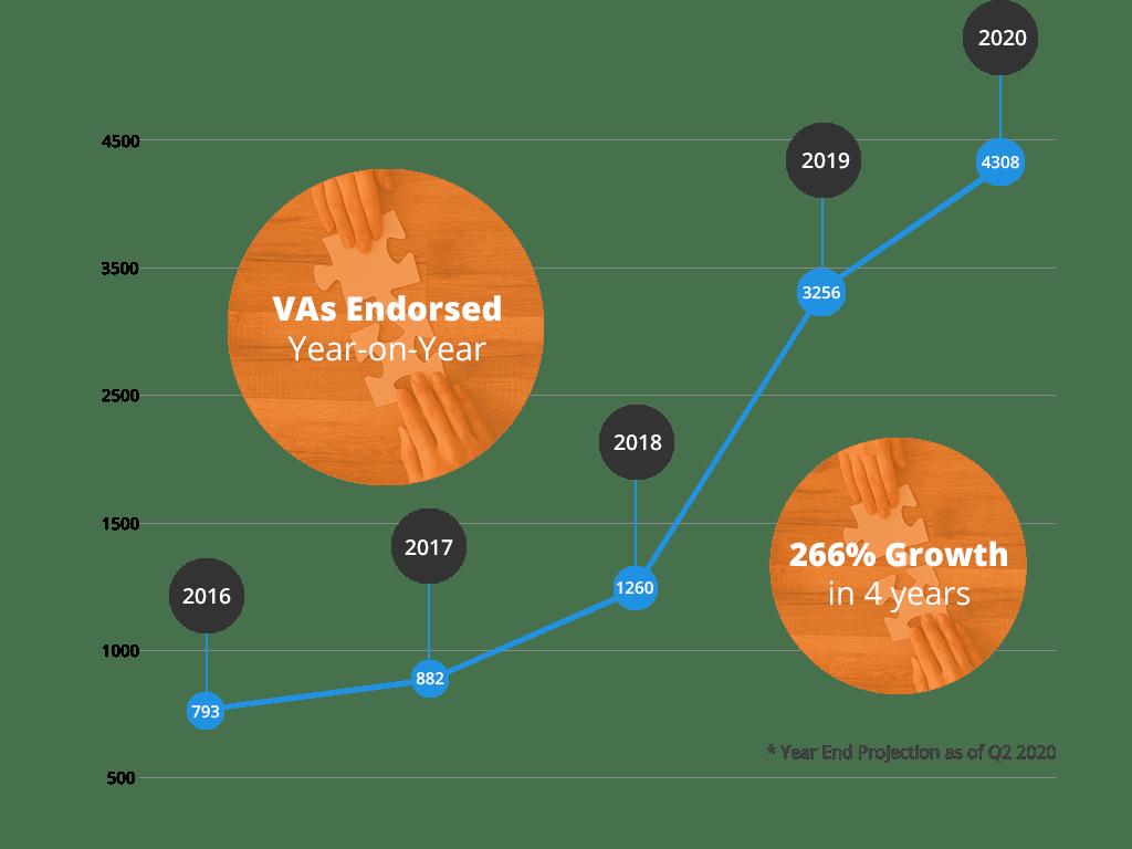 client-growth-q2-2020
