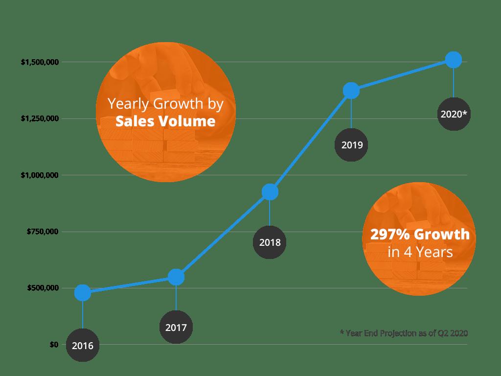financial-growth-q2-2020