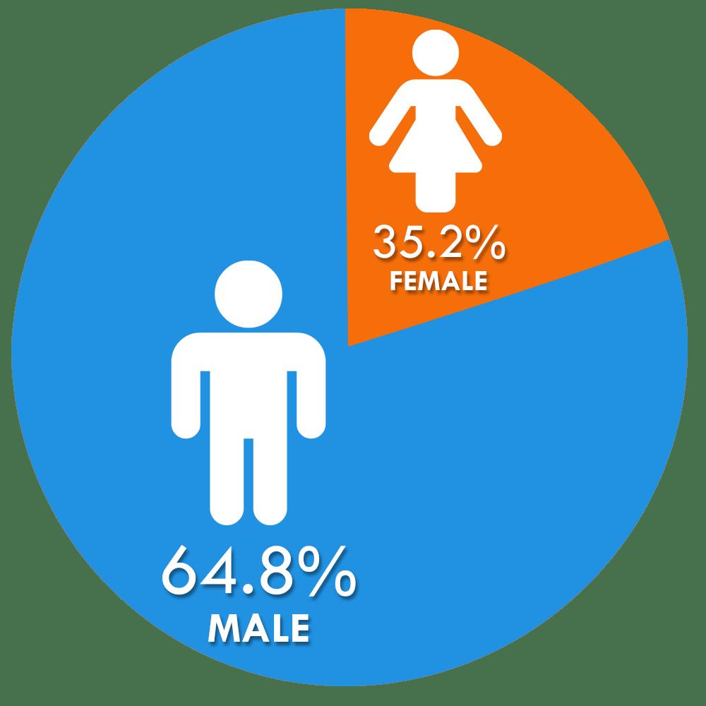 male-female-q2-2020