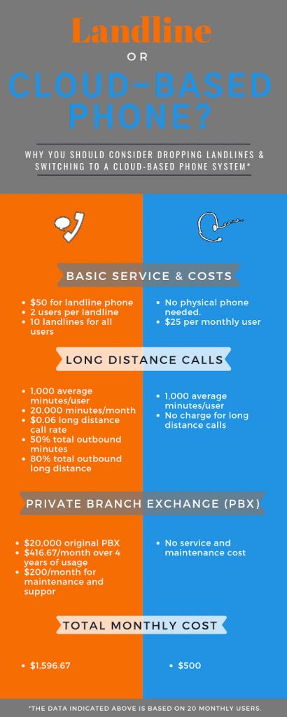 cloud-based-phone