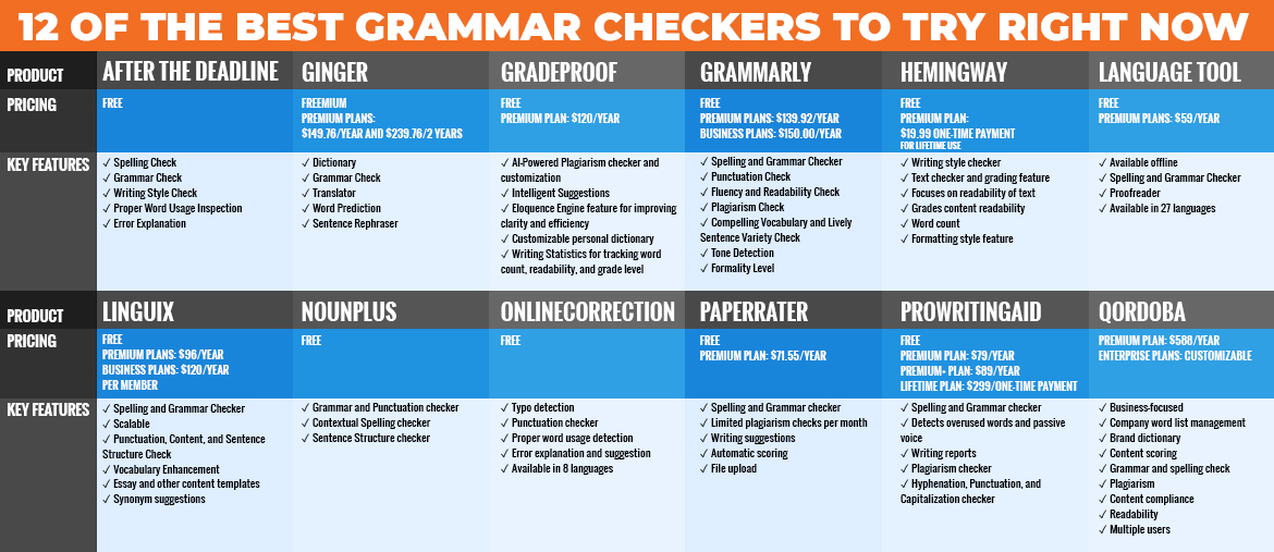 12 of the Best Grammar Checkers to Try Right Now