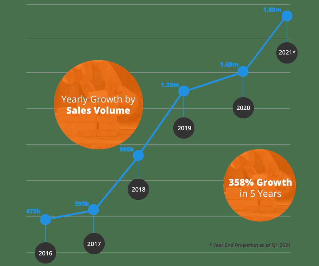 financial-growth-q1-2021c-min