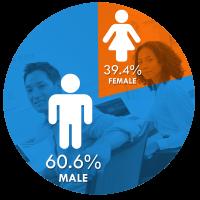 male-female_q1_2021-min-200×200