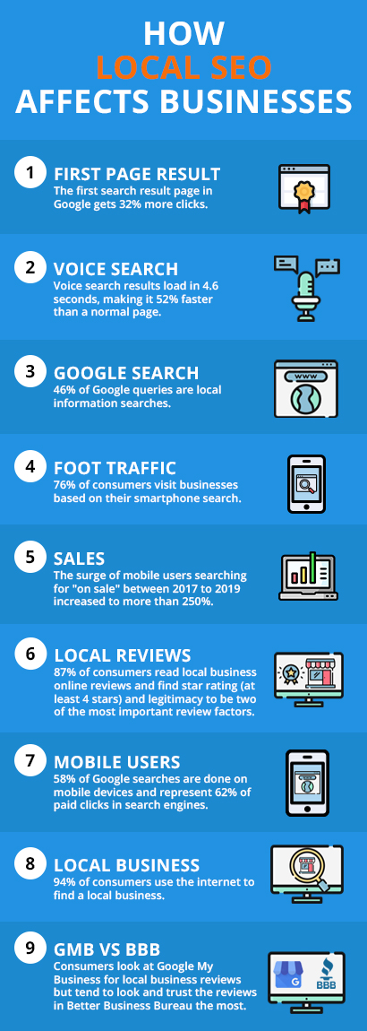 An infographic on tips for local SEO success - 20four7VA.com