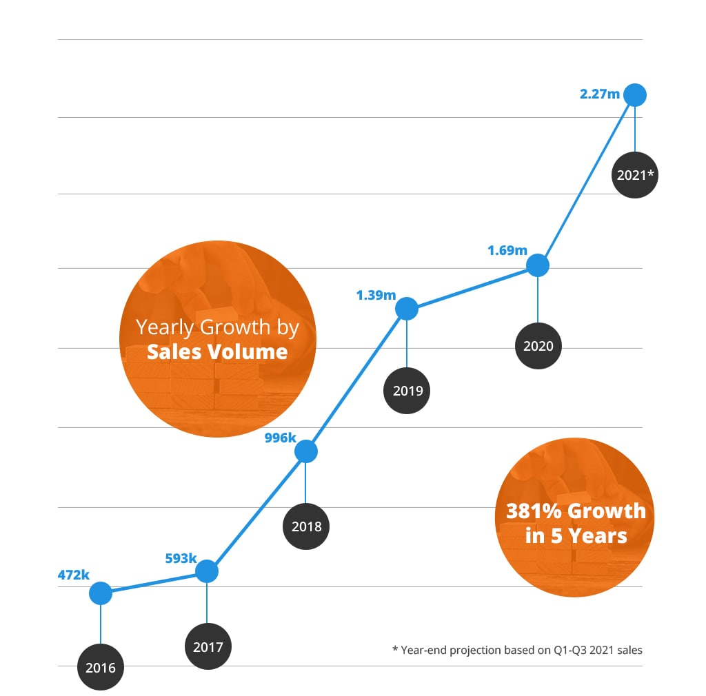 graphs-q3_2021-min